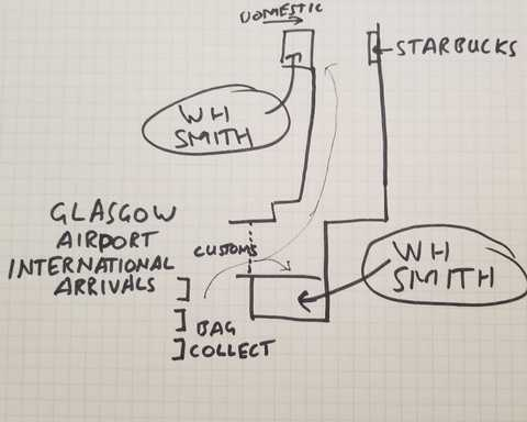 I sketched where to go from Glasgow Airport International Arrivals