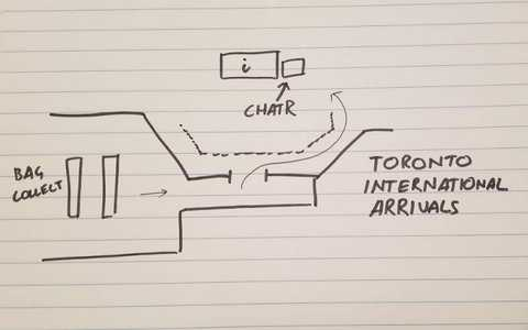 A map of Toronto airport arrivals, sketched by me