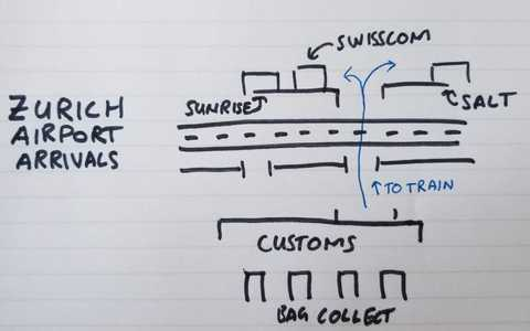 I sketched a map for Zurich arrivals. Cross the road to get to the SIM card shops.