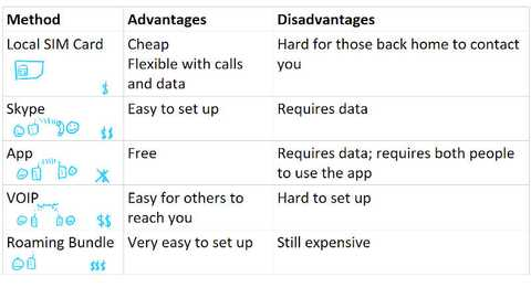 A comparison of the alternatives to roaming I typically use.