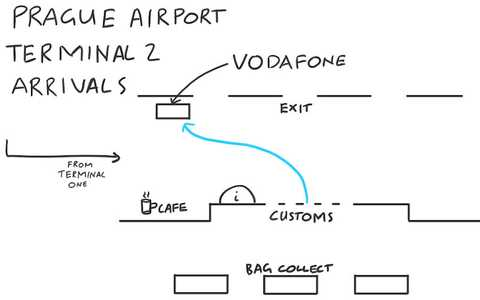 A map to the SIM card shop in the arrivals area of Prague Airport (Terminal 2). Sketched by Chris.