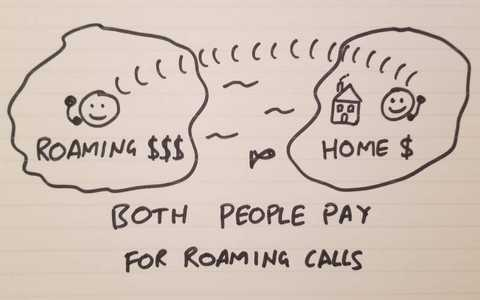Calling someone who is roaming abroad costs both people money.
