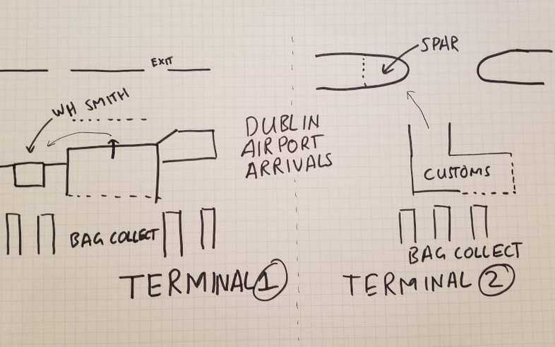 Directions I sketched to find a SIM card at Dublin Terminal 1 or 2