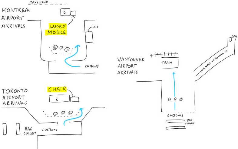 Maps of Montreal, Toronto, and Vancouver airport arrival areas. SIM card shops highlighted. Sketched by Chris.